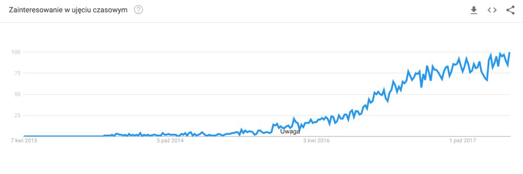 Google Trends Vue.js