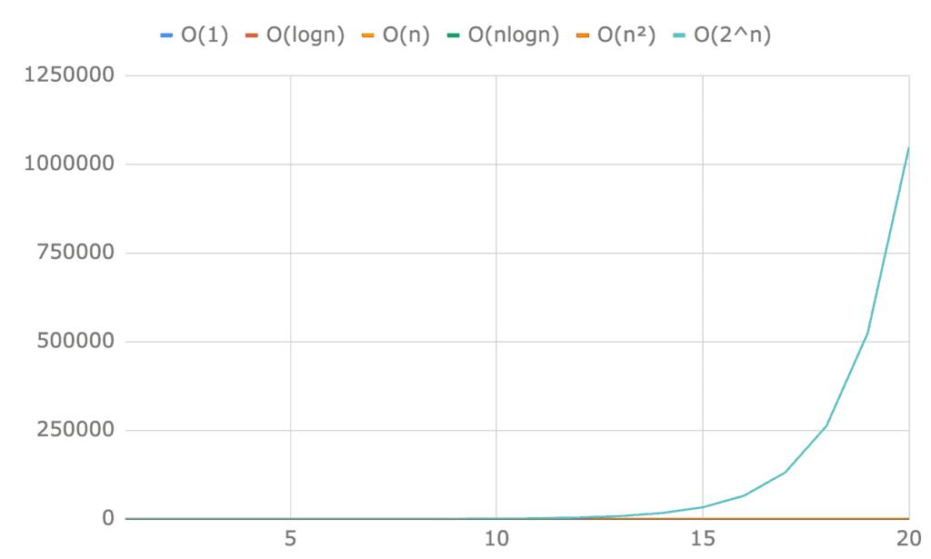 Porównanie Ο(1), Ο(logn), Ο(n), Ο(nlogn), Ο(n²) iΟ(2^n) dla pierwszych dwudziestu elementów. Praktycznie niewidoczne są żadne linie poza wykładniczą 2^n.
