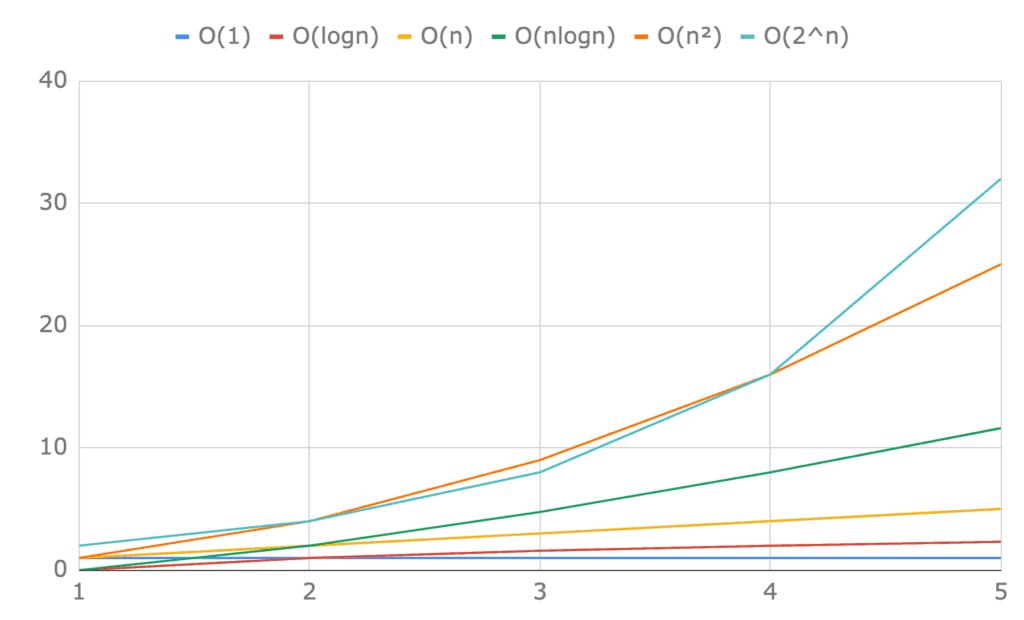 Porównanie Ο(1), Ο(logn), Ο(n), Ο(nlogn), Ο(n²) iΟ(2^n) dla pierwszych pięciu elementów.