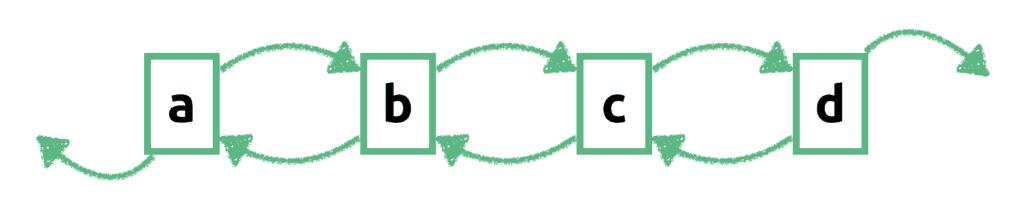Schematyczny rysunek listy dwukierunkowej zawierającej ciąg 4 elementów: ab c d