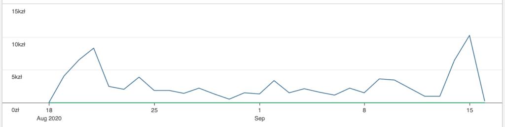 Wykres przedsprzedaży TypeScript napoważnie wself-publishing